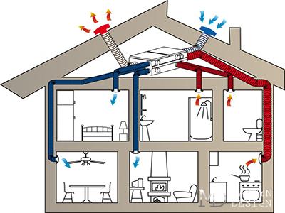 Вентиляционные системы для дома и коттеджа